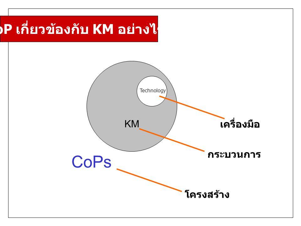 KM Technology CoPs โครงสร้าง กระบวนการ เครื่องมือ CoP เกี่ยวข้องกับ KM อย่างไร ?