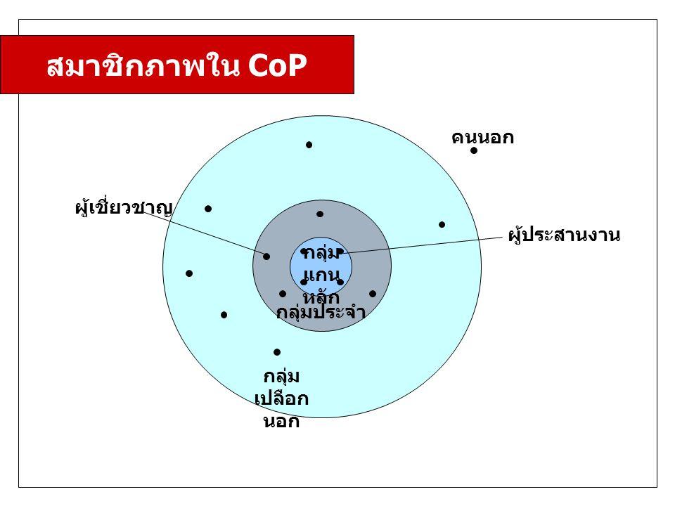 คนนอก กลุ่ม แกน หลัก ผู้ประสานงาน กลุ่มประจำ กลุ่ม เปลือก นอก ผู้เชี่ยวชาญ สมาชิกภาพใน CoP