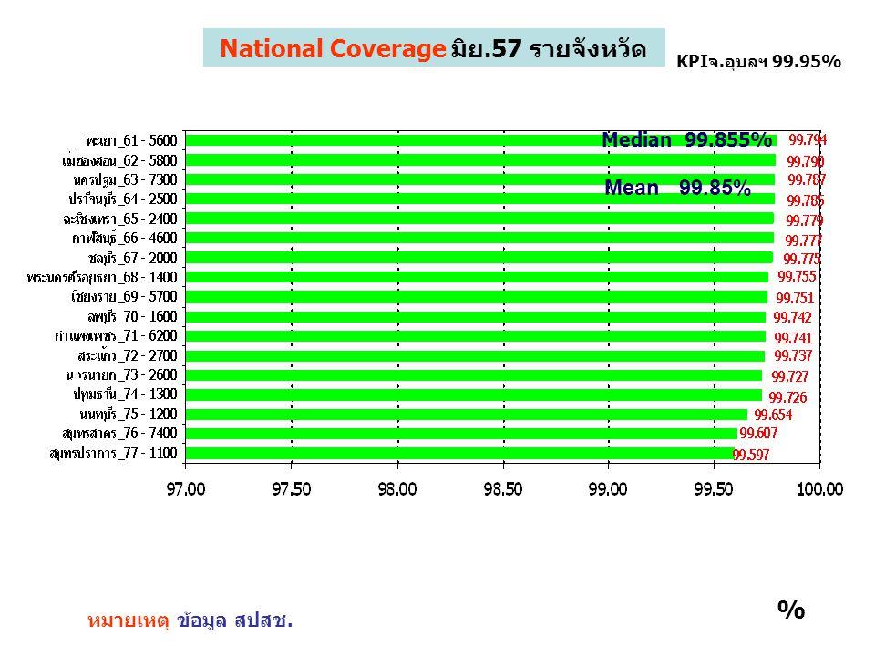 1 หมายเหตุ ข้อมูล สปสช. KPIจ.อุบลฯ 99.95% % National Coverage มิย.57 รายจังหวัด