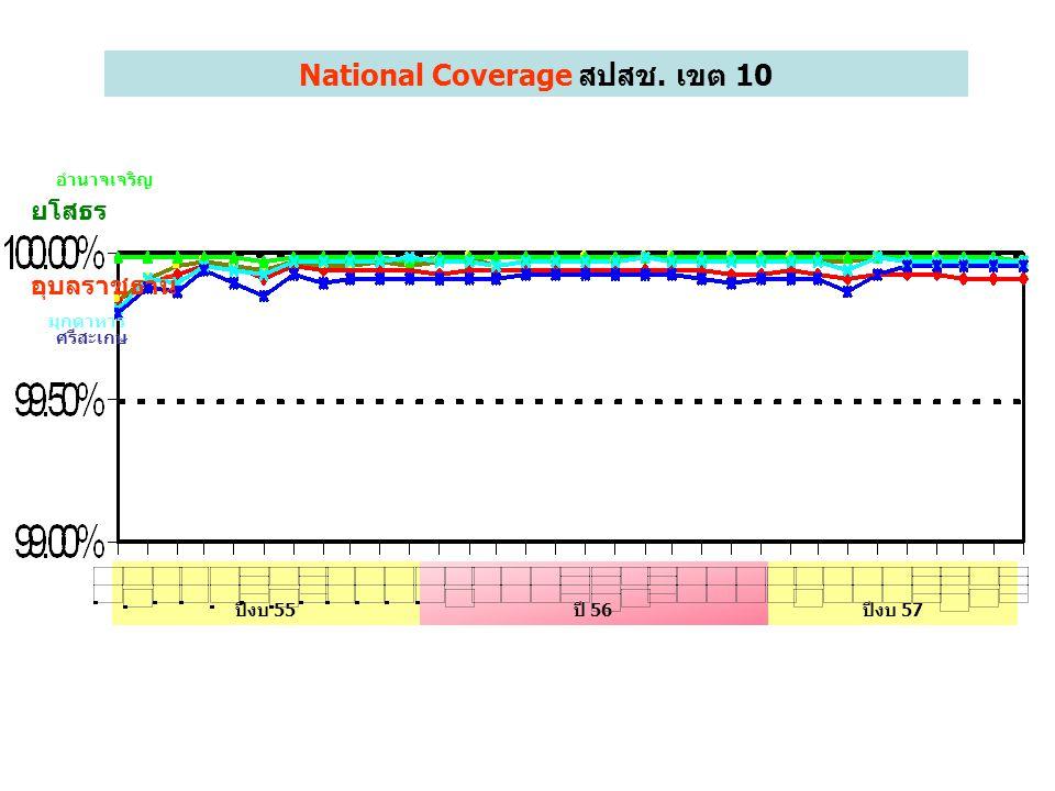 National Coverage มิย.57 รายอำเภอ หมายเหตุ ข้อมูล สปสช. KPIจ.อุบลฯ 99.95% %