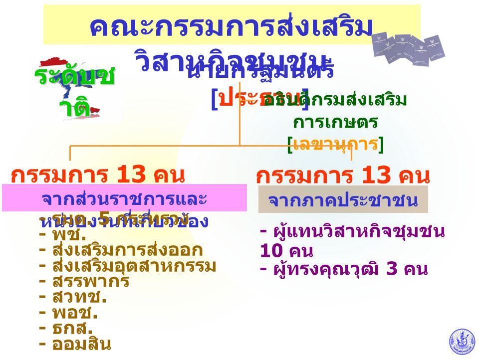 คณะกรรมการส่งเสริม วิสาหกิจชุมชน ระดับช าติ นายกรัฐมนตรี [ ประธาน ] อธิบดีกรมส่งเสริม การเกษตร [ เลขานุการ ] กรรมการ 13 คน จากส่วนราชการและ หน่วยงานที