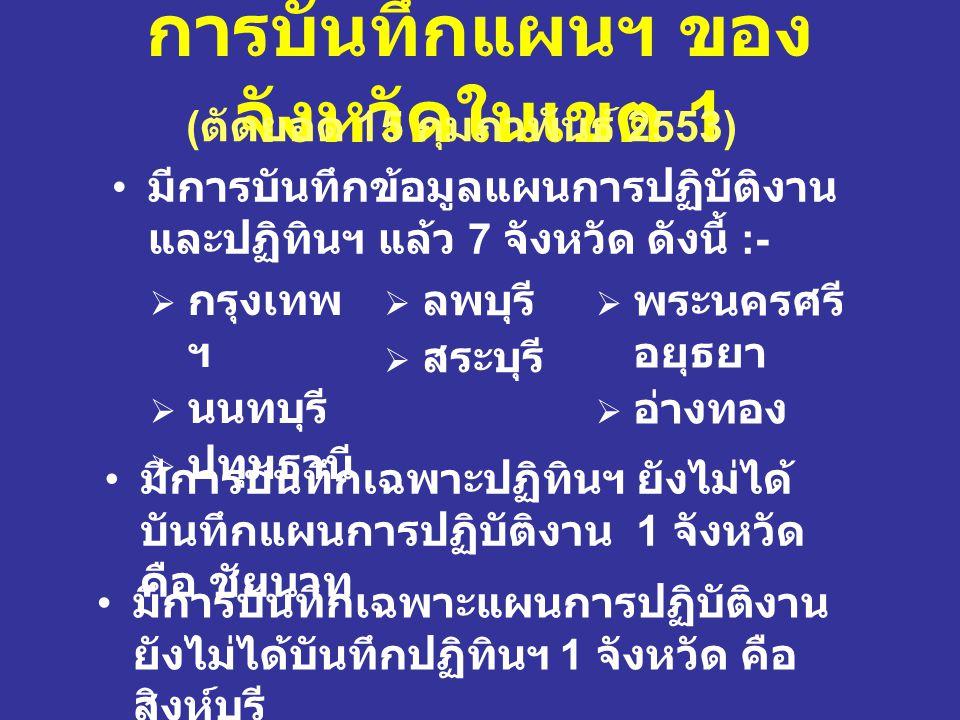 การบันทึกแผนฯ ของ จังหวัดในเขต 1 มีการบันทึกข้อมูลแผนการปฏิบัติงาน และปฏิทินฯ แล้ว 7 จังหวัด ดังนี้ :-  กรุงเทพ ฯ  นนทบุรี  ปทุมธานี  ลพบุรี  สระ