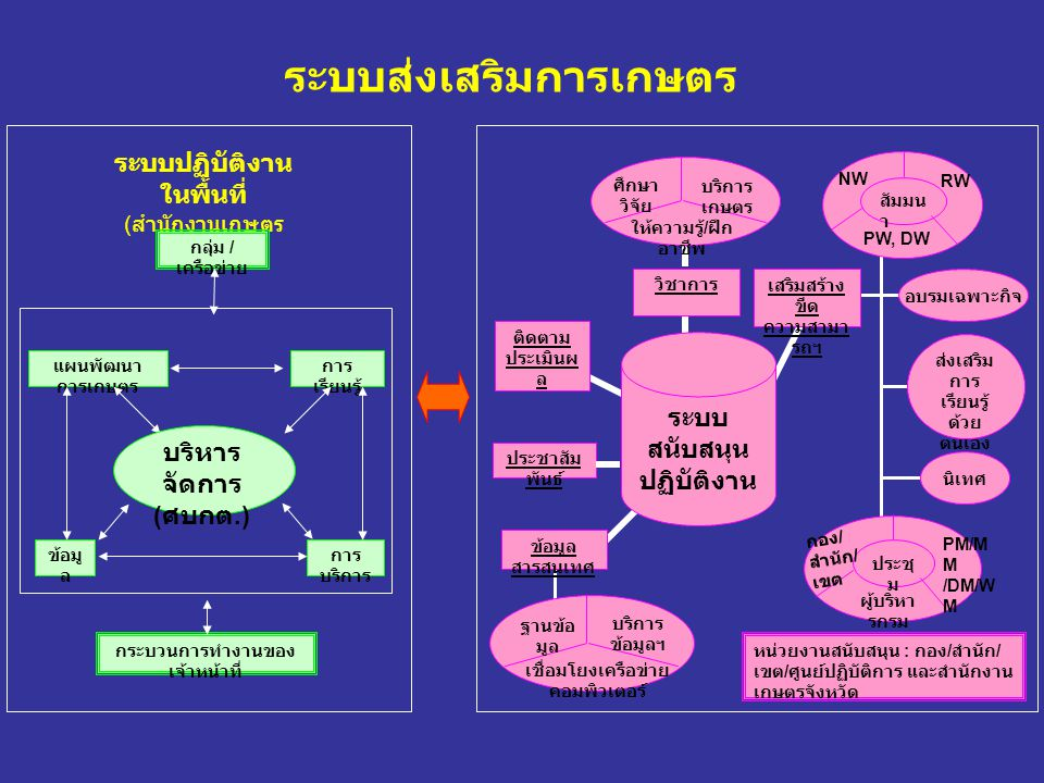 ระบบส่งเสริมการเกษตร ระบบปฏิบัติงาน ในพื้นที่ ( สำนักงานเกษตร อำเภอ ) กลุ่ม / เครือข่าย แผนพัฒนา การเกษตร การ เรียนรู้ ข้อมู ล การ บริการ กระบวนการทำง