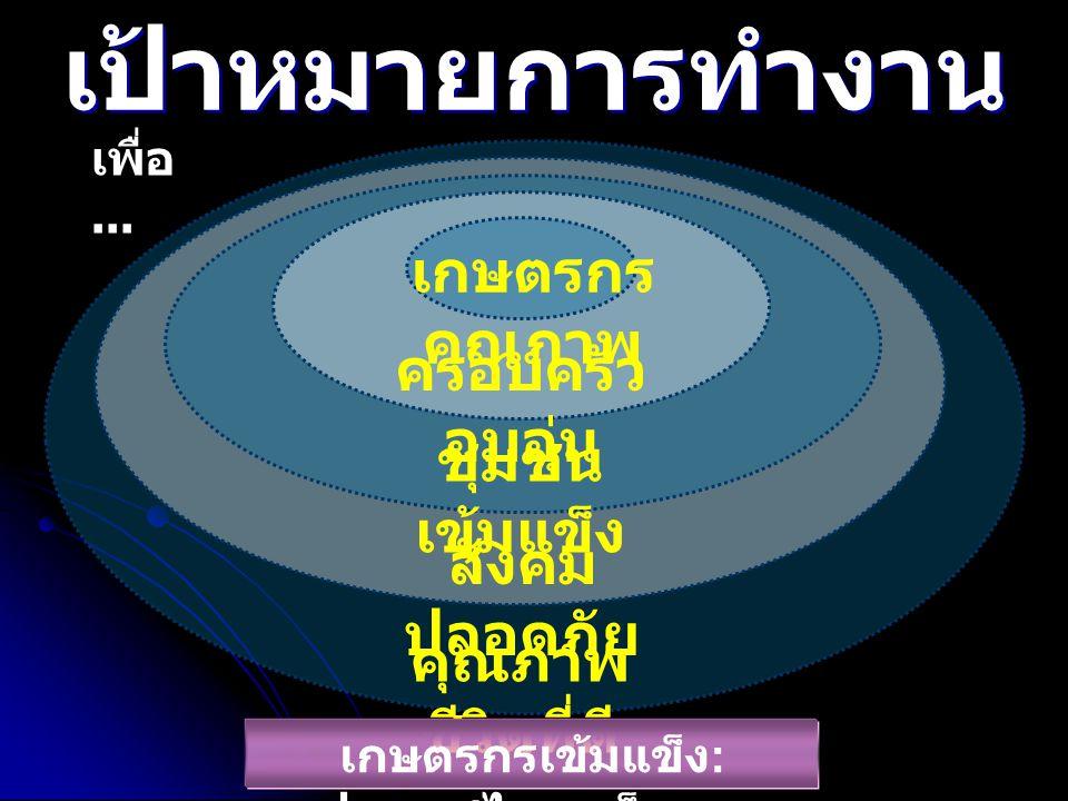 เกษตรกร คุณภาพ ครอบครัว อบอุ่น ชุมชน เข้มแข็ง สังคม ปลอดภัย คุณภาพ ชีวิตที่ดี เป้าหมายการทำงาน เพื่อ... เกษตรกรเข้มแข็ง : ประเทศไทยแข็งแรง