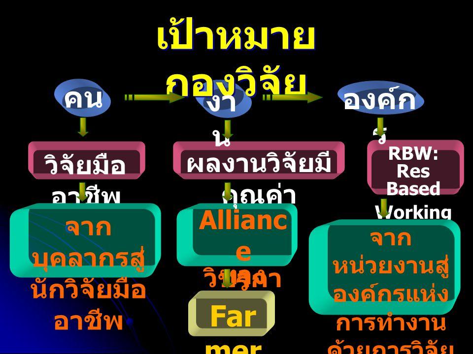 4 Methodology: วิธี วิทยาการทำงาน 1.สร้าง KM และใช้ KM โดย - วิจัยเอง - วิจัยร่วมกับผู้อื่น 2.