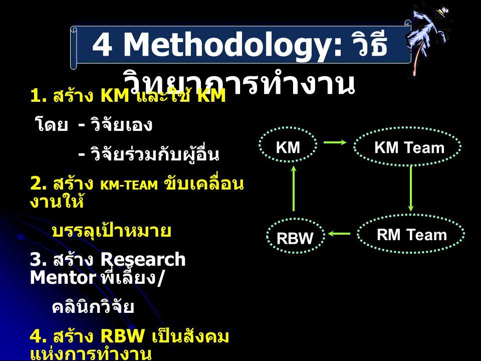 4 Methodology: วิธี วิทยาการทำงาน 1. สร้าง KM และใช้ KM โดย - วิจัยเอง - วิจัยร่วมกับผู้อื่น 2. สร้าง KM-TEAM ขับเคลื่อน งานให้ บรรลุเป้าหมาย 3. สร้าง