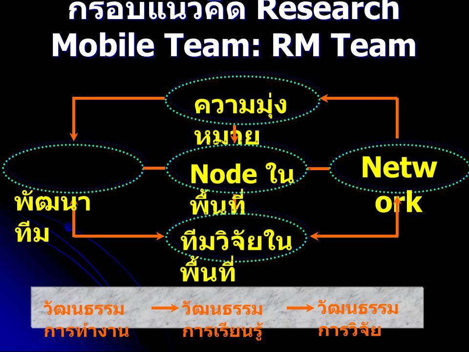 กรอบแนวคิด Research Mobile Team: RM Team ความมุ่ง หมาย Node ใน พื้นที่ ทีมวิจัยใน พื้นที่ พัฒนา ทีม Netw ork วัฒนธรรม การทำงาน วัฒนธรรม การเรียนรู้ วั