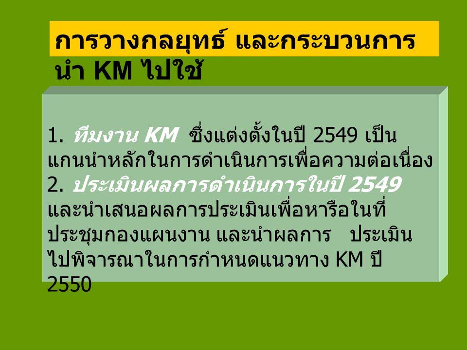 ส่วนหนึ่งของผลการประเมินการจัดการ ความรู้ปี 2549 กองแผนงาน ประเด็นจำนวนร้อย ละ การทราบว่า KM คืออะไร ทราบ 3687.8 ไม่ทราบ 37.3 ไม่ตอบ 24.9 สิ่งที่ได้จากการทำ KM ของกองแผนงาน 1.