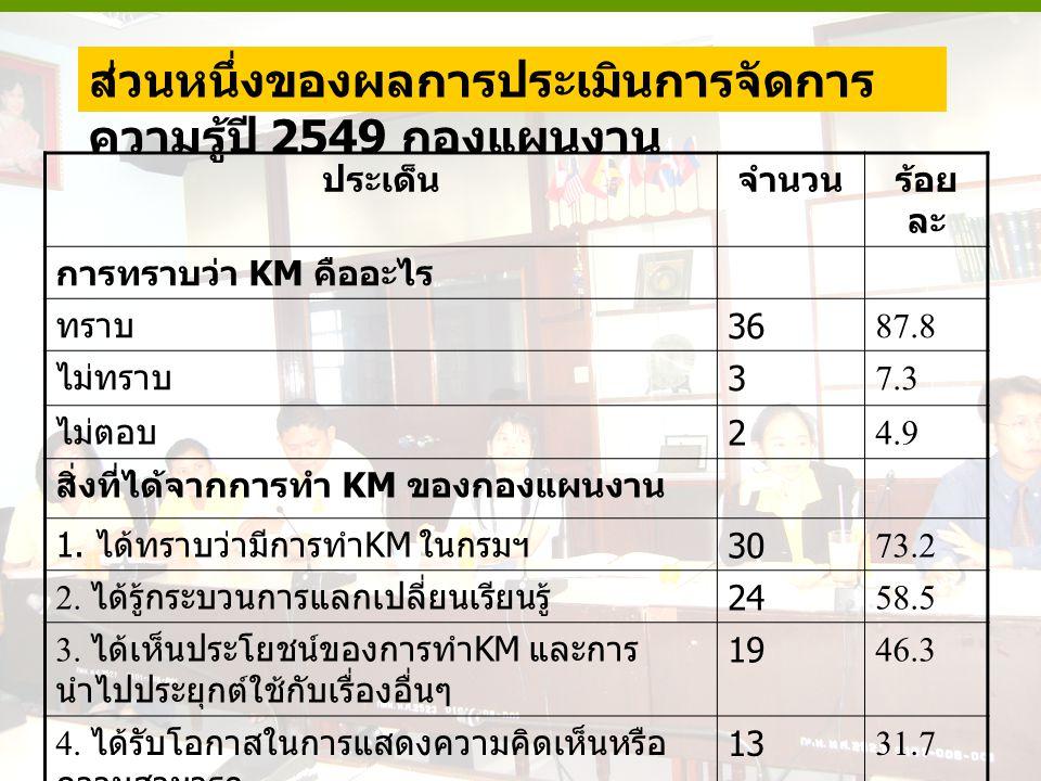 ส่วนหนึ่งของผลการประเมินการจัดการ ความรู้ปี 2549 กองแผนงาน ประเด็นจำนวนร้อย ละ การทราบว่า KM คืออะไร ทราบ 3687.8 ไม่ทราบ 37.3 ไม่ตอบ 24.9 สิ่งที่ได้จา