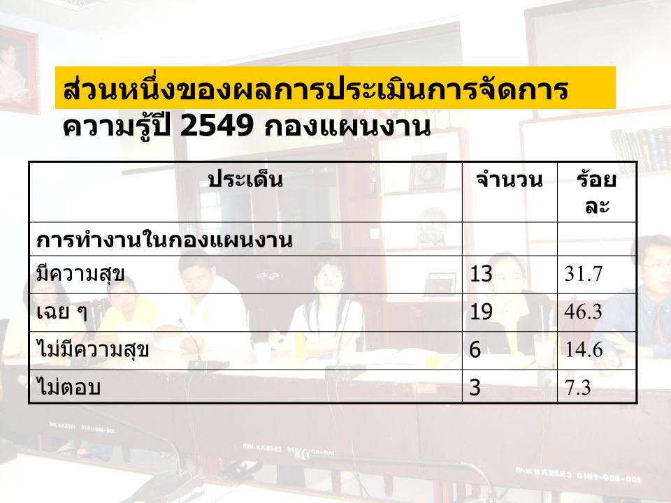 ประเด็นจำนวนร้อย ละ การทำงานในกองแผนงาน มีความสุข 1331.7 เฉย ๆ 1946.3 ไม่มีความสุข 614.6 ไม่ตอบ 37.3 ส่วนหนึ่งของผลการประเมินการจัดการ ความรู้ปี 2549 กองแผนงาน