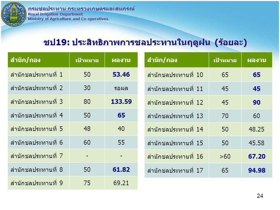 24 กรมชลประทาน กระทรวงเกษตรและสหกรณ์ Royal Irrigation Department Ministry of Agriculture and Co-operatives. ชป19: ประสิทธิภาพการชลประทานในฤดูฝน (ร้อยล