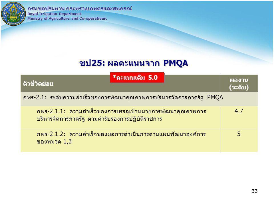 33 กรมชลประทาน กระทรวงเกษตรและสหกรณ์ Royal Irrigation Department Ministry of Agriculture and Co-operatives. ชป25: ผลคะแนนจาก PMQA ตัวชี้วัดย่อย ผลงาน