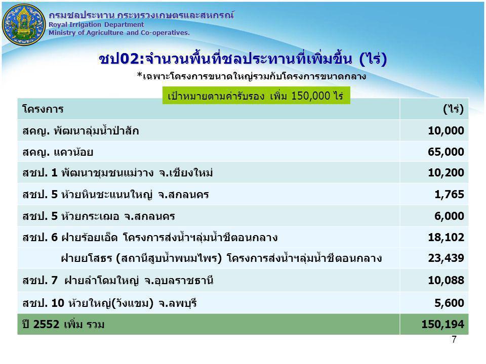 7 กรมชลประทาน กระทรวงเกษตรและสหกรณ์ Royal Irrigation Department Ministry of Agriculture and Co-operatives. ชป02:จำนวนพื้นที่ชลประทานที่เพิ่มขึ้น (ไร่)