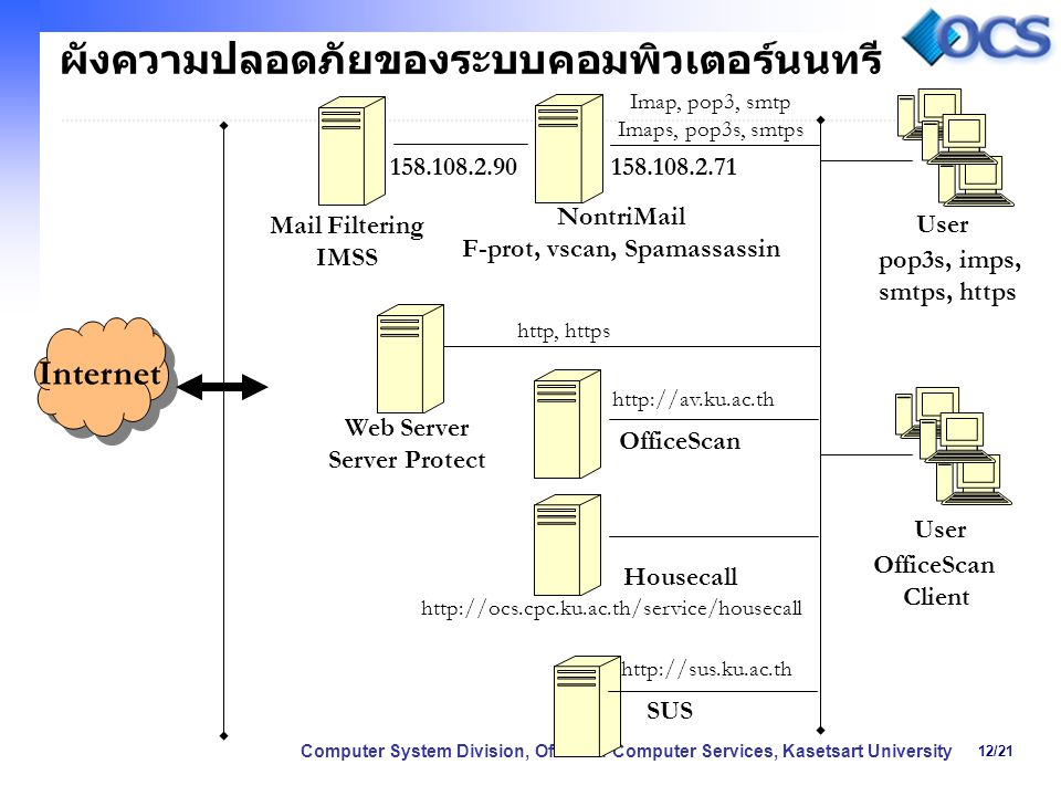 12/21 Computer System Division, Office of Computer Services, Kasetsart University ผังความปลอดภัยของระบบคอมพิวเตอร์นนทรี Internet Mail Filtering IMSS N