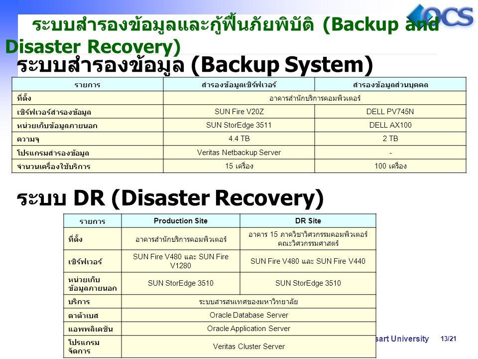 13/21 Computer System Division, Office of Computer Services, Kasetsart University ระบบสำรองข้อมูลและกู้ฟื้นภัยพิบัติ (Backup and Disaster Recovery) ระบบสำรองข้อมูล (Backup System) รายการสำรองข้อมูลเซิร์ฟเวอร์สำรองข้อมูลส่วนบุคคล ที่ตั้งอาคารสำนักบริการคอมพิวเตอร์ เซิร์ฟเวอร์สำรองข้อมูล SUN Fire V20ZDELL PV745N หน่วยเก็บข้อมูลภายนอก SUN StorEdge 3511DELL AX100 ความจุ 4.4 TB2 TB โปรแกรมสำรองข้อมูล Veritas Netbackup Server- จำนวนเครื่องใช้บริการ 15 เครื่อง 100 เครื่อง ระบบ DR (Disaster Recovery) รายการ Production SiteDR Site ที่ตั้งอาคารสำนักบริการคอมพิวเตอร์ อาคาร 15 ภาควิชาวิศวกรรมคอมพิวเตอร์ คณะวิศวกรรมศาสตร์ เซิร์ฟเวอร์ SUN Fire V480 และ SUN Fire V1280 SUN Fire V480 และ SUN Fire V440 หน่วยเก็บ ข้อมูลภายนอก SUN StorEdge 3510 บริการระบบสารสนเทศของมหาวิทยาลัย ดาต้าเบส Oracle Database Server แอพพลิเคชัน Oracle Application Server โปรแกรม จัดการ Veritas Cluster Server