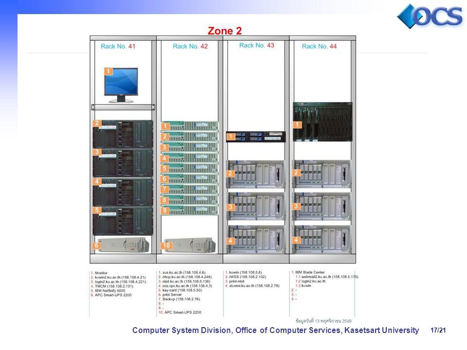 17/21 Computer System Division, Office of Computer Services, Kasetsart University