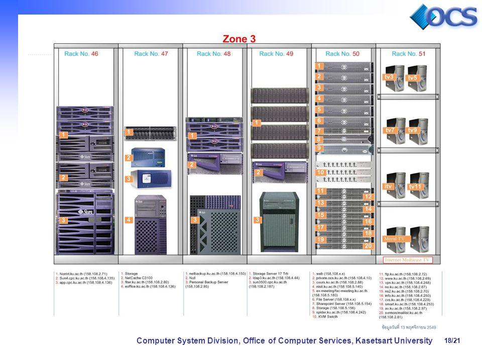 18/21 Computer System Division, Office of Computer Services, Kasetsart University