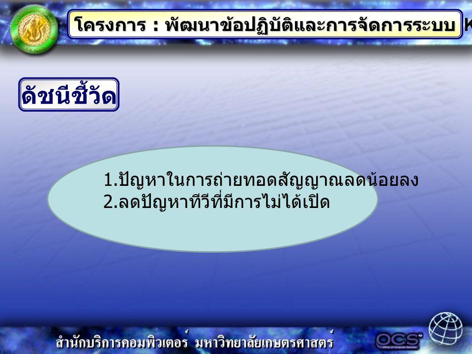 ดัชนีชี้วัด โครงการ : พัฒนาข้อปฏิบัติและการจัดการระบบ KU-Channel 1.