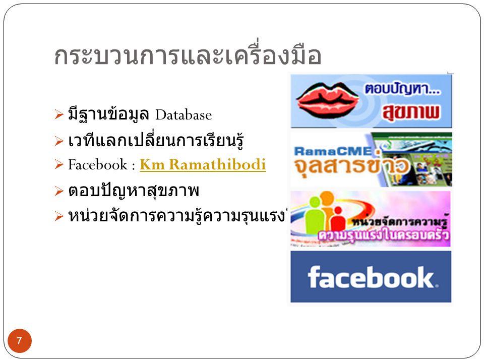 กระบวนการและเครื่องมือ  มีฐานข้อมูล Database  เวทีแลกเปลี่ยนการเรียนรู้  Facebook : Km RamathibodiKm Ramathibodi  ตอบปัญหาสุขภาพ  หน่วยจัดการความ