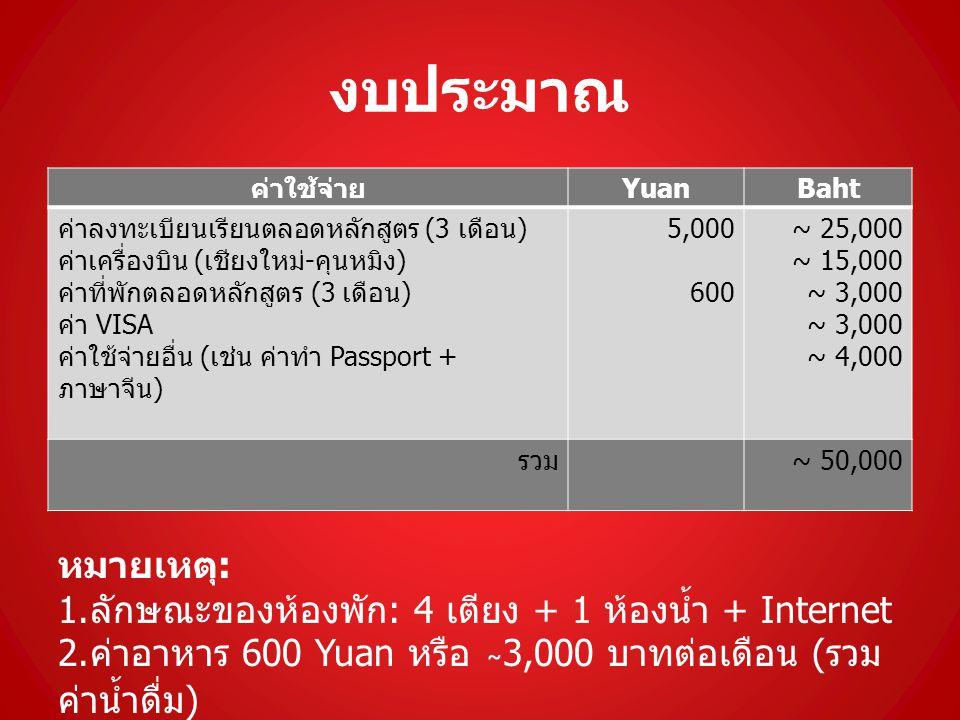 งบประมาณ ค่าใช้จ่าย YuanBaht ค่าลงทะเบียนเรียนตลอดหลักสูตร (3 เดือน ) ค่าเครื่องบิน ( เชียงใหม่ - คุนหมิง ) ค่าที่พักตลอดหลักสูตร (3 เดือน ) ค่า VISA ค่าใช้จ่ายอื่น ( เช่น ค่าทำ Passport + ภาษาจีน ) 5,000 600 ~ 25,000 ~ 15,000 ~ 3,000 ~ 4,000 รวม ~ 50,000 หมายเหตุ : 1.