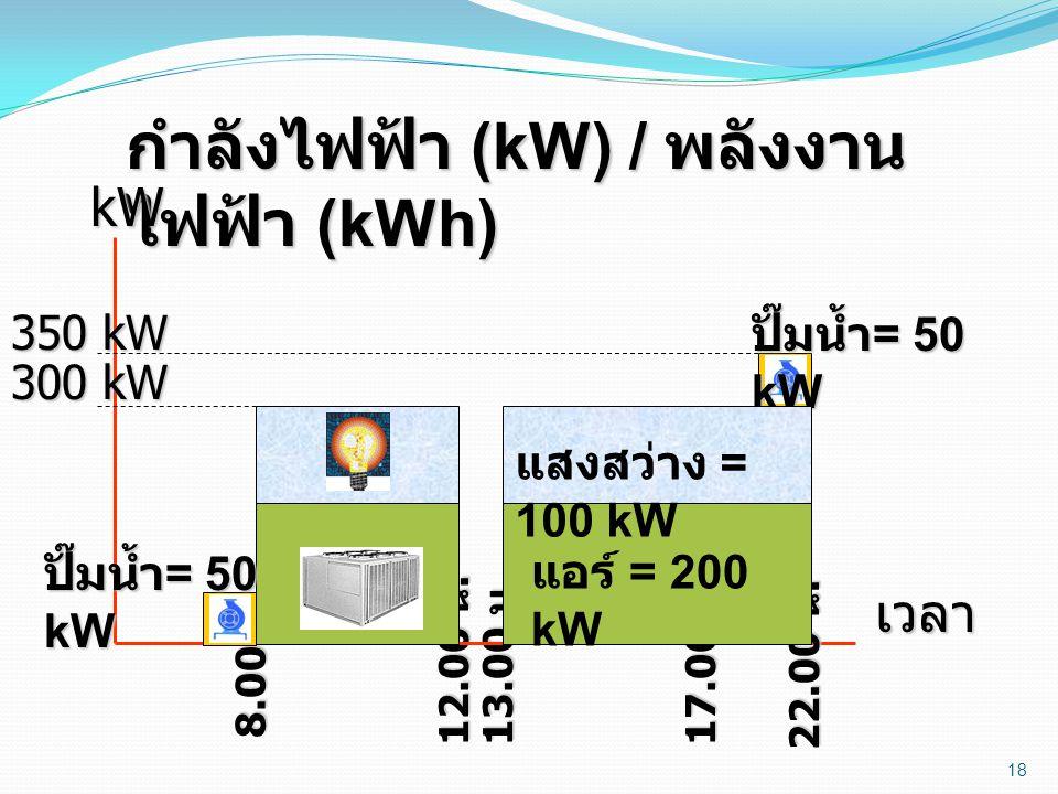 18 กำลังไฟฟ้า (kW) / พลังงาน ไฟฟ้า (kWh) 8.00 น. 12.00 น. 13.00 น. 17.00 น. kWเวลา 22.00 น. ปั๊มน้ำ = 50 kW 350 kW แอร์ = 200 kW แสงสว่าง = 100 kW ปั๊