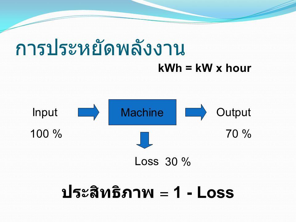 การประหยัดพลังงาน ประสิทธิภาพ = 1 - Loss Machine Loss InputOutput kWh = kW x hour 100 % 30 % 70 %