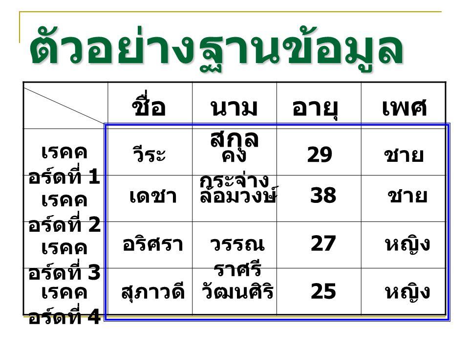 ตัวอย่างฐานข้อมูล ชื่อนาม สกุล อายุเพศ เรคค อร์ดที่ 1 เรคค อร์ดที่ 2 เรคค อร์ดที่ 3 เรคค อร์ดที่ 4 วีระคง กระจ่าง 29 ชาย เดชาล้อมวงษ์ 38 ชาย อริศราวรรณ ราศรี 27 หญิง สุภาวดีวัฒนศิริ 25 หญิง