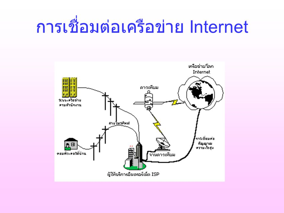 E-mail Telnet FTP www,Gopher,Archie Usenet Chat E-Commerce Entertain