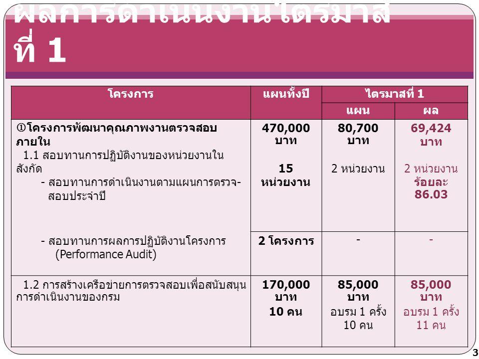 ผลการดำเนินงานไตรมาส ที่ 1 โครงการแผนทั้งปีไตรมาสที่ 1 แผนผล  โครงการพัฒนาคุณภาพการบริหารจัดการองค์กร 2.1 การพัฒนาศักยภาพบุคลากรกลุ่มตรวจสอบภายใน 27 ราย 353,000 บาท ดำเนินการใน ไตรมาสที่ 2 - 2.2 การจัดทำคู่มือตามแผนปรับปรุงองค์กรหมวด 6 ข้อ 6.1 (1),(2),(3),(10) 1,000 เล่ม 150,000 บาท ดำเนินการใน ไตรมาสที่ 3 - โครงการบริหารทรัพยากร กลุ่มตรวจสอบภายใน 200,000 บาท 46,000 บาท 14,142.10 บาท ร้อยละ 30.74 4