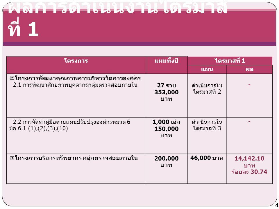 งบประมาณปี 2553 ที่ได้รับจัดสรรทั้งสิ้น จำนวน 4,804,100 บาท ประกอบด้วย งบบุคลากรจำนวน 3,438,700 บาท งบดำเนินงานจำนวน 1,365,400 บาท โครงการตามแผนฯจำนวน 1,324,000 บาท ค่าสาธารณูปโภคจำนวน 16,500 บาท เงินสมทบประกันสังคมจำนวน 24,900 บาท ผลการใช้จ่ายเงินงบประมาณ ปีงบประมาณ 2553 5