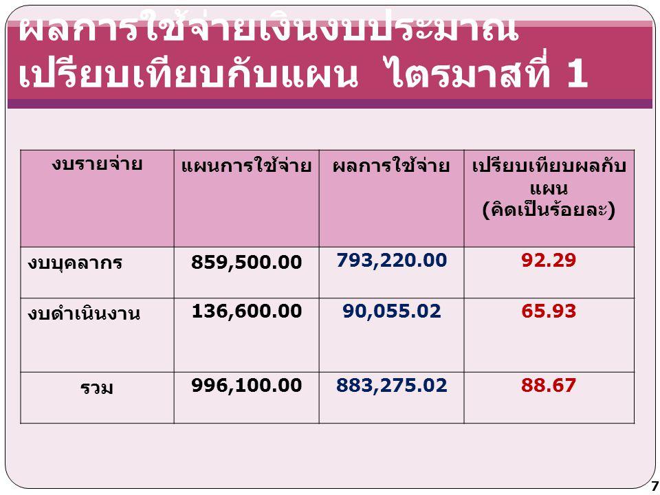 ผลการใช้จ่ายเงินงบประมาณ เปรียบเทียบกับแผน ไตรมาสที่ 1 งบรายจ่ายแผนการใช้จ่ายผลการใช้จ่ายเปรียบเทียบผลกับ แผน ( คิดเป็นร้อยละ ) งบบุคลากร 859,500.00793,220.0092.29 งบดำเนินงาน 136,600.0090,055.0265.93 รวม 996,100.00883,275.0288.67 7
