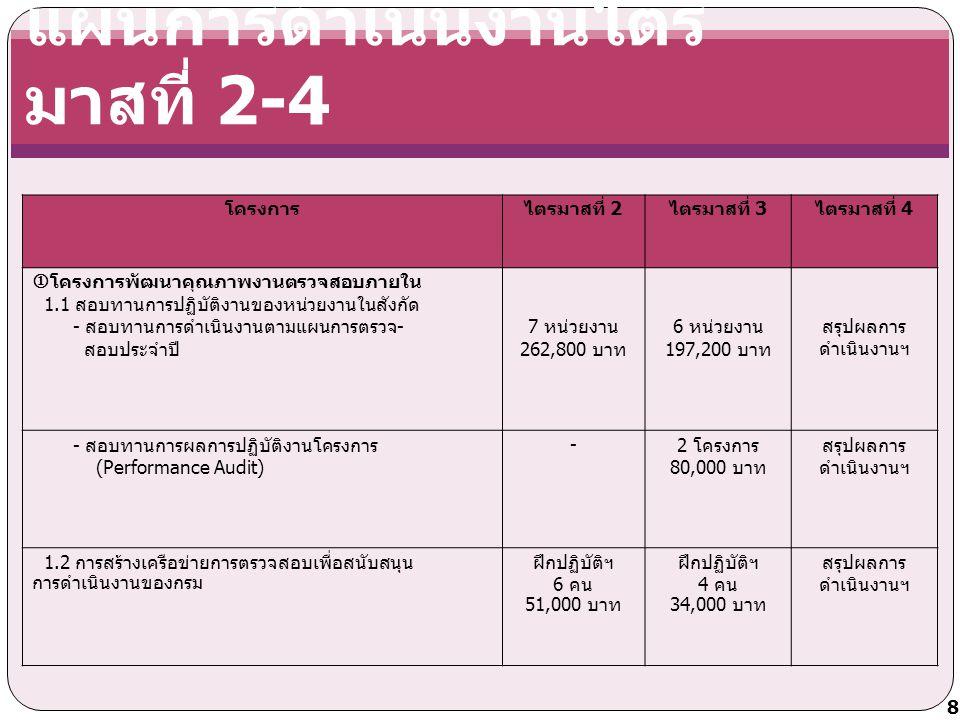 แผนการดำเนินงานไตร มาสที่ 2-4 โครงการไตรมาสที่ 2 ไตรมาสที่ 3 ไตรมาสที่ 4  โครงการพัฒนาคุณภาพงานตรวจสอบภายใน 1.1 สอบทานการปฏิบัติงานของหน่วยงานในสังกัด - สอบทานการดำเนินงานตามแผนการตรวจ - สอบประจำปี 7 หน่วยงาน 262,800 บาท 6 หน่วยงาน 197,200 บาท สรุปผลการ ดำเนินงานฯ - สอบทานการผลการปฏิบัติงานโครงการ (Performance Audit) - 2 โครงการ 80,000 บาท สรุปผลการ ดำเนินงานฯ 1.2 การสร้างเครือข่ายการตรวจสอบเพื่อสนับสนุน การดำเนินงานของกรม ฝึกปฏิบัติฯ 6 คน 51,000 บาท ฝึกปฏิบัติฯ 4 คน 34,000 บาท สรุปผลการ ดำเนินงานฯ 8