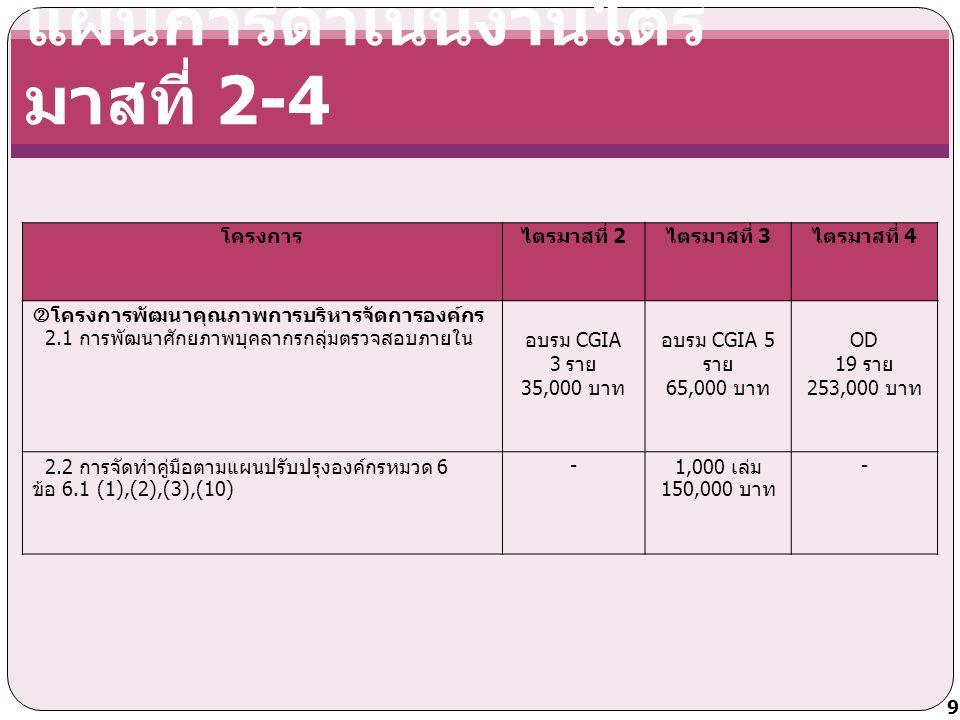 แผนการดำเนินงานไตร มาสที่ 2-4 โครงการไตรมาสที่ 2 ไตรมาสที่ 3 ไตรมาสที่ 4  โครงการพัฒนาคุณภาพการบริหารจัดการองค์กร 2.1 การพัฒนาศักยภาพบุคลากรกลุ่มตรวจสอบภายในอบรม CGIA 3 ราย 35,000 บาท อบรม CGIA 5 ราย 65,000 บาท OD 19 ราย 253,000 บาท 2.2 การจัดทำคู่มือตามแผนปรับปรุงองค์กรหมวด 6 ข้อ 6.1 (1),(2),(3),(10) - 1,000 เล่ม 150,000 บาท - 9