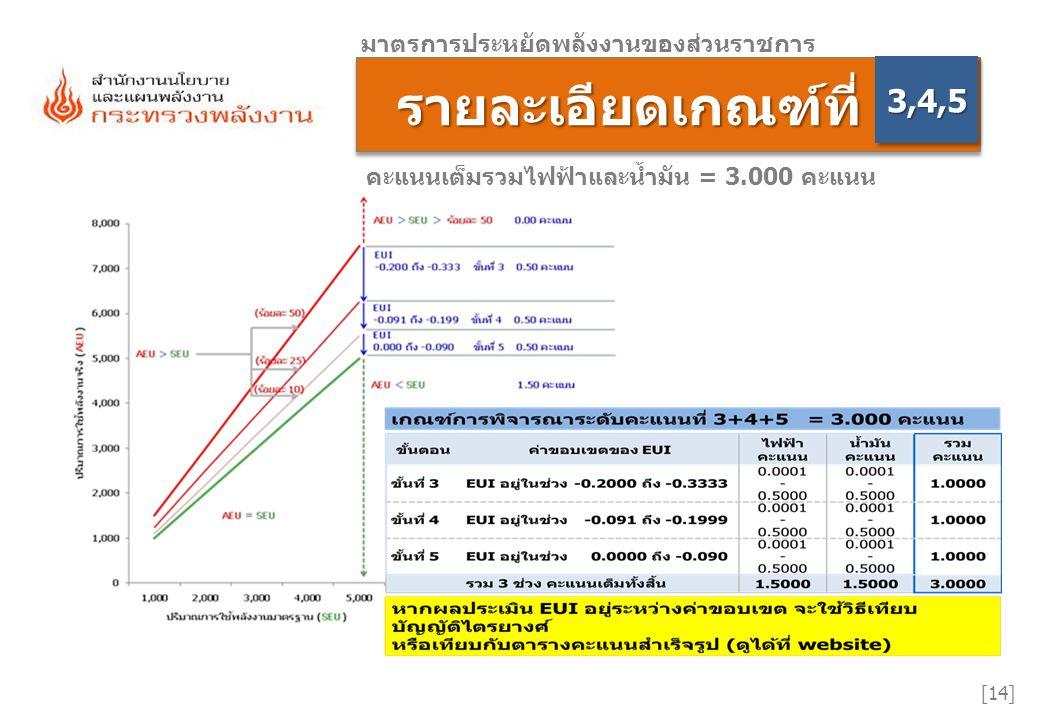 รายละเอียดเกณฑ์ที่ รายละเอียดเกณฑ์ที่ [14] มาตรการประหยัดพลังงานของส่วนราชการ 3,4,53,4,5 คะแนนเต็มรวมไฟฟ้าและน้ำมัน = 3.000 คะแนน