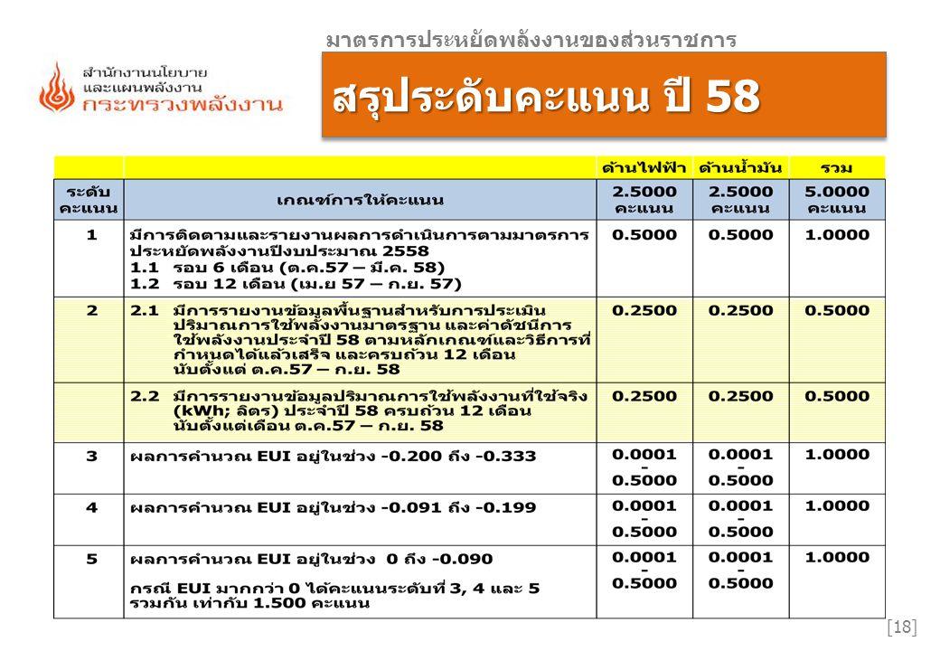 [18] สรุประดับคะแนน ปี 58 มาตรการประหยัดพลังงานของส่วนราชการ