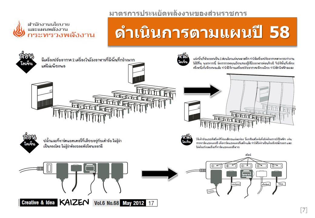 [7][7] มาตรการประหยัดพลังงานของส่วนราชการ ดำเนินการตามแผนปี 58
