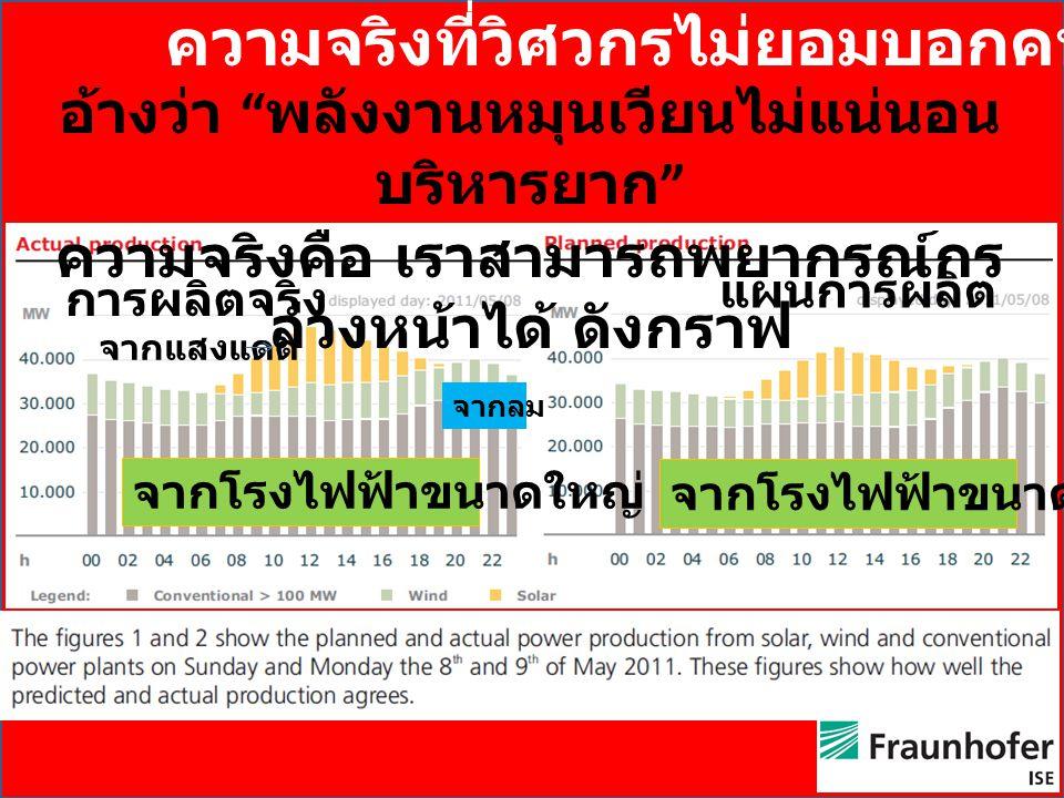 """ความจริงที่วิศวกรไม่ยอมบอกคนไทย อ้างว่า """" พลังงานหมุนเวียนไม่แน่นอน บริหารยาก """" ความจริงคือ เราสามารถพยากรณ์กร ล่วงหน้าได้ ดังกราฟ แผนการผลิต การผลิตจ"""