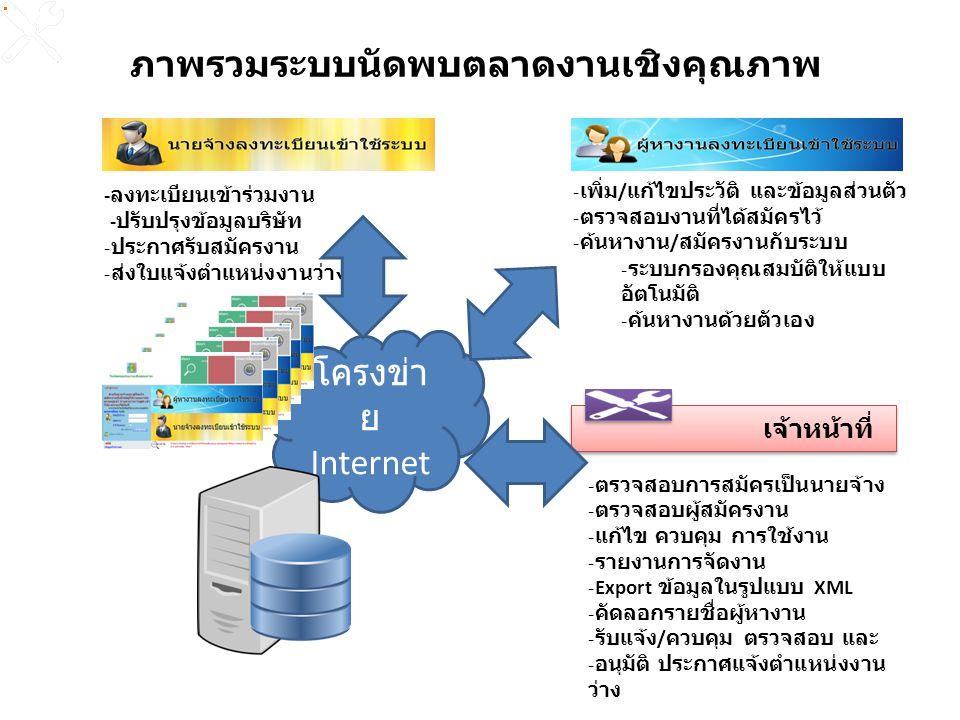 โครงข่า ย Internet - ลงทะเบียนเข้าร่วมงาน - ปรับปรุงข้อมูลบริษัท - ประกาศรับสมัครงาน - ส่งใบแจ้งตำแหน่งงานว่าง - เพิ่ม / แก้ไขประวัติ และข้อมูลส่วนตัว