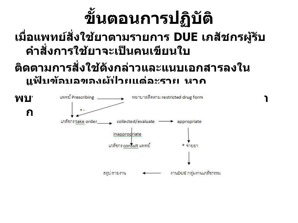 Gold ของ DUE กระตุ้นให้มีการใช้ยาอย่างเหมาะสม ได้การรักษาที่มีคุณภาพและราคาของการ รักษาเหมาะสมไม่แพงเกินไป ป้องกันและแก้ไขปัญหา DRPs ที่เกิดขึ้น ปลอดภัยและมีประสิทธิภาพ ได้มาตรฐานตามที่ยอมรับ