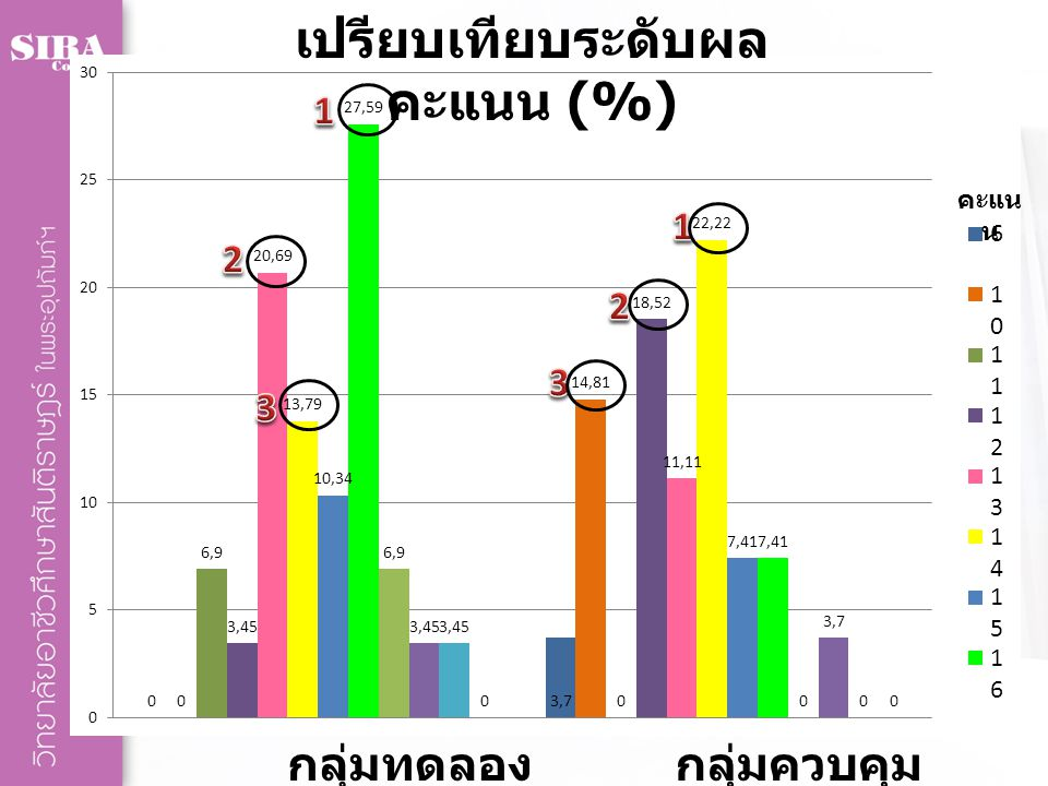 กลุ่มควบคุม กลุ่มทดลอง เปรียบเทียบผู้ที่ผ่านการ วัดผล ( ร้อยละ 60)