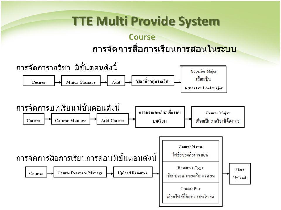 TTE Multi Provide System Course การจัดการสื่อการเรียนการสอนในระบบ การจัดการายวิชา มีขั้นตอนดังนี้ การจัดการบทเรียน มีขั้นตอนดังนี้ การจัดการสื่อการเรี