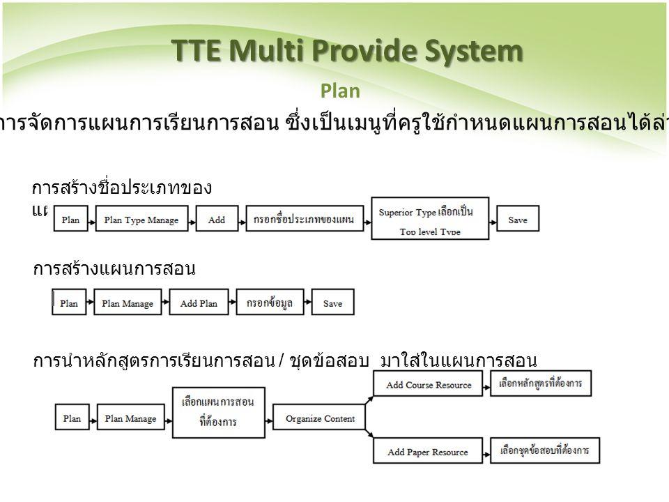 TTE Multi Provide System Plan การจัดการแผนการเรียนการสอน ซึ่งเป็นเมนูที่ครูใช้กำหนดแผนการสอนได้ล่วงหน้า การสร้างชื่อประเภทของ แผนการสอน การสร้างแผนการ