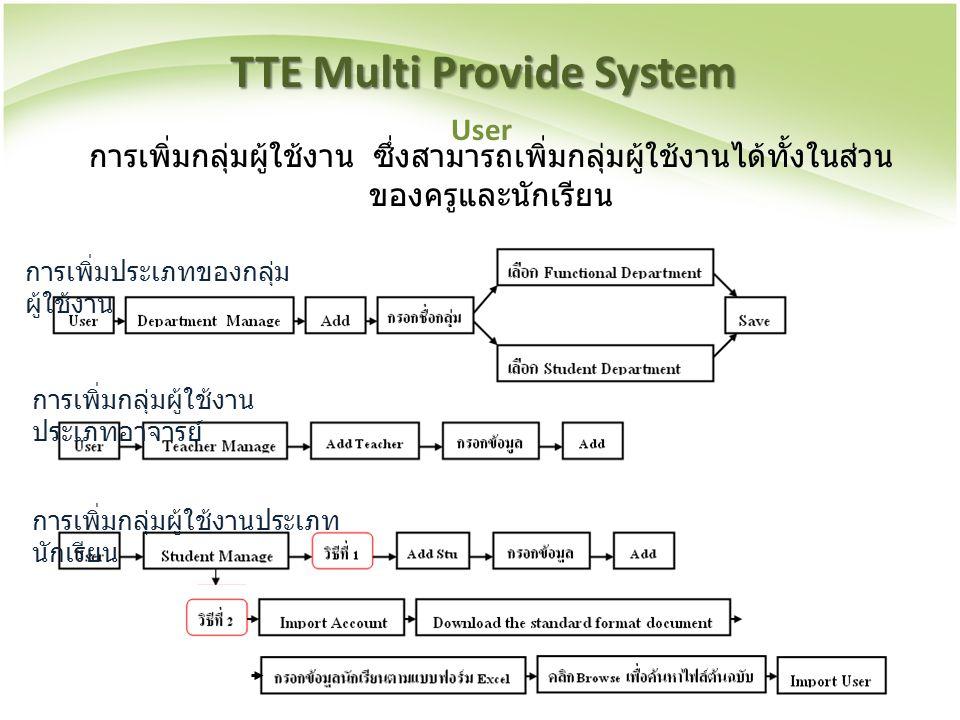 TTE Multi Provide System การเพิ่มกลุ่มผู้ใช้งาน ซึ่งสามารถเพิ่มกลุ่มผู้ใช้งานได้ทั้งในส่วน ของครูและนักเรียน User การเพิ่มประเภทของกลุ่ม ผู้ใช้งาน การ