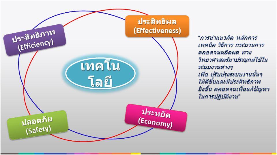 """เทคโน โลยี ประสิทธิผล (Effectiveness) ปลอดภัย (Safety) ปลอดภัย ประหยัด (Economy) ประหยัด ประสิทธิภาพ (Efficiency) ประสิทธิภาพ """" การนำแนวคิด หลักการ เท"""