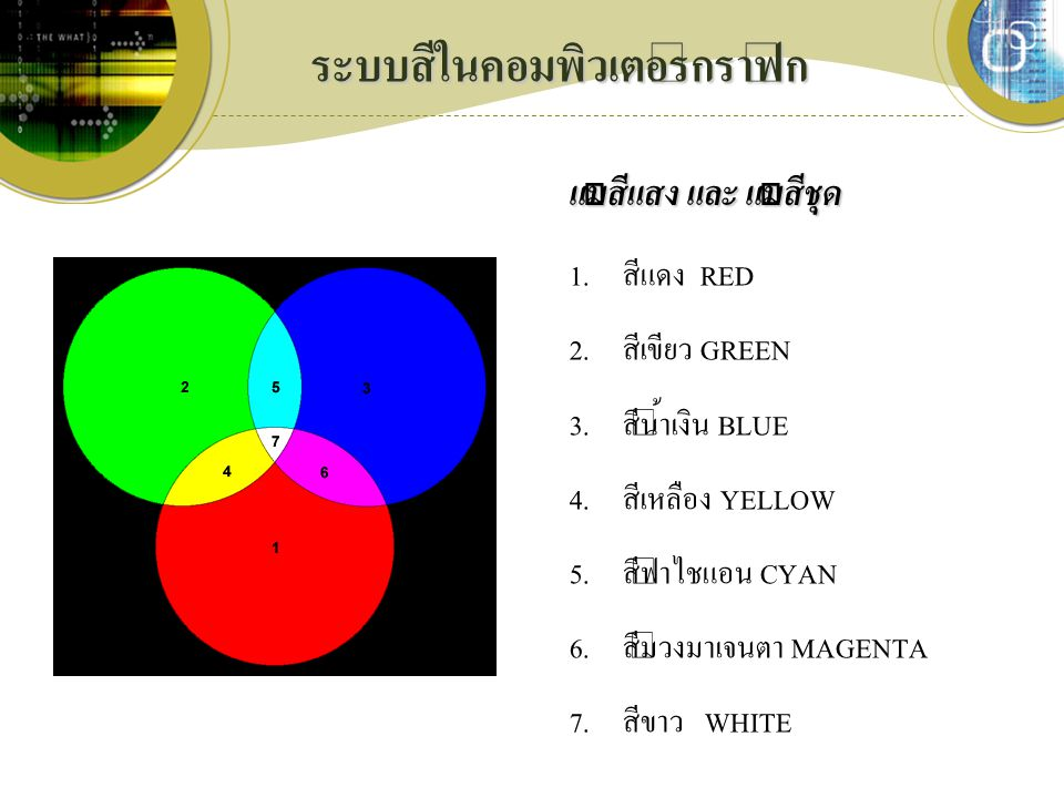 ระบบสีในคอมพิวเตอร์กราฟิก 1. สีแดง RED 2. สีเขียว GREEN 3. สีน้ำเงิน BLUE 4. สีเหลือง YELLOW 5. สีฟ้าไชแอน CYAN 6. สีม่วงมาเจนตา MAGENTA 7. สีขาว WHIT