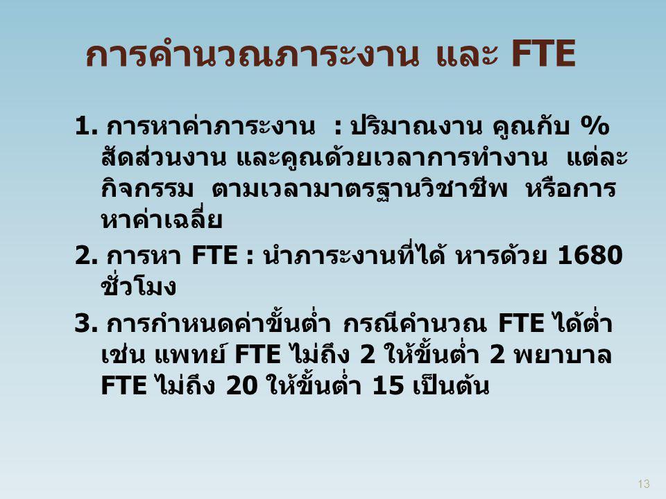 การคำนวณภาระงาน และ FTE 1. การหาค่าภาระงาน : ปริมาณงาน คูณกับ % สัดส่วนงาน และคูณด้วยเวลาการทำงาน แต่ละ กิจกรรม ตามเวลามาตรฐานวิชาชีพ หรือการ หาค่าเฉล