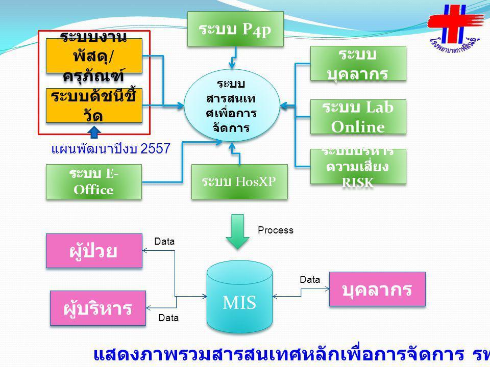 ระบบ สารสนเท ศเพื่อการ จัดการ ระบบงาน พัสดุ / ครุภัณฑ์ ระบบดัชนีชี้ วัด ระบบ E- Office ระบบ บุคลากร ระบบ Lab Online ระบบบริหาร ความเสี่ยง RISK ระบบ Ho