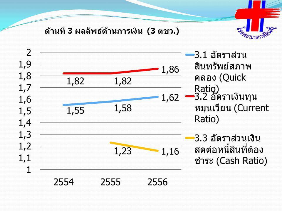 ด้านที่ 3 ผลลัพธ์ด้านการเงิน (3 ตชว.)