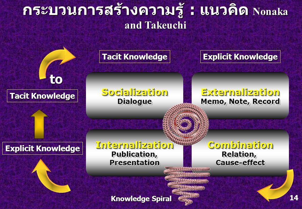 14 กระบวนการสร้างความรู้ : แนวคิด Nonaka and Takeuchi Tacit Knowledge Explicit Knowledge Tacit Knowledge to SocializationDialogueSocializationDialogue