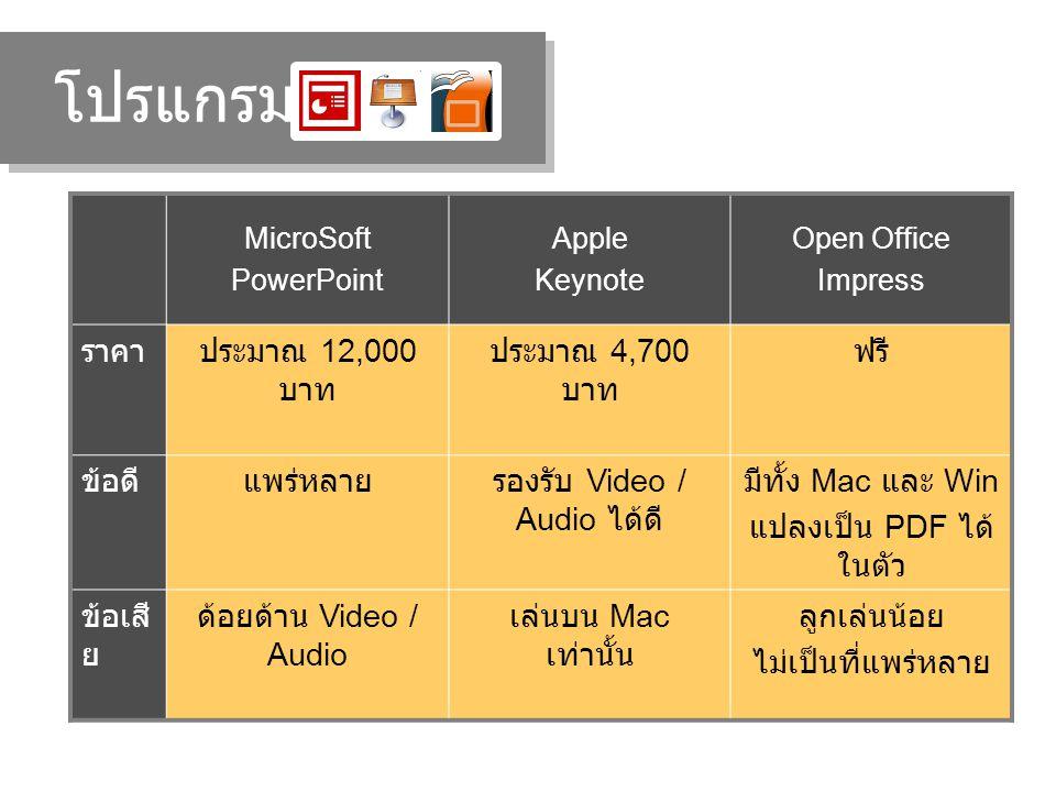 โปรแกรม MicroSoft PowerPoint Apple Keynote Open Office Impress ราคาประมาณ 12,000 บาท ประมาณ 4,700 บาท ฟรี ข้อดีแพร่หลายรองรับ Video / Audio ได้ดี มีทั้ง Mac และ Win แปลงเป็น PDF ได้ ในตัว ข้อเสี ย ด้อยด้าน Video / Audio เล่นบน Mac เท่านั้น ลูกเล่นน้อย ไม่เป็นที่แพร่หลาย